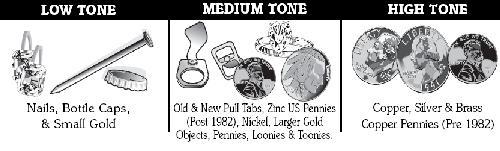 Metal Detector Audio Signals